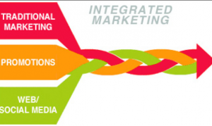 Integrated Marketing - The Holy Grail Of Marketing?